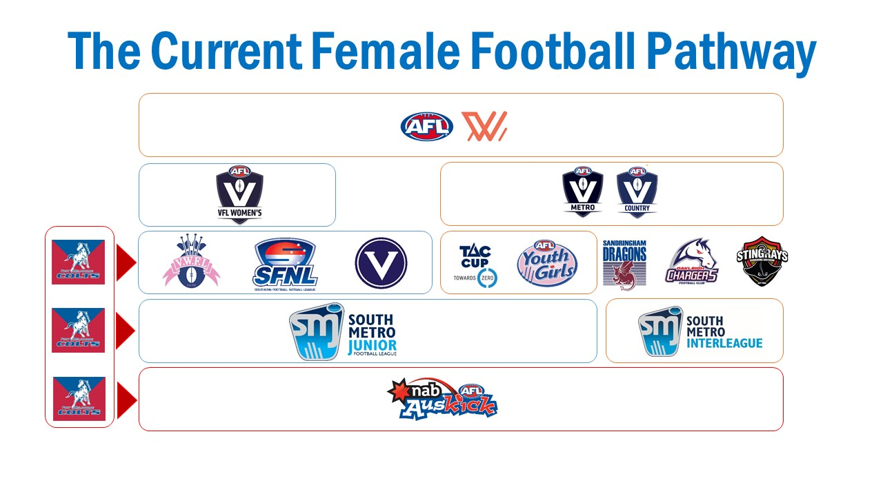 Girls Footy Pathways